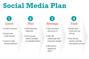 Social Media Plan from Chris Wilson